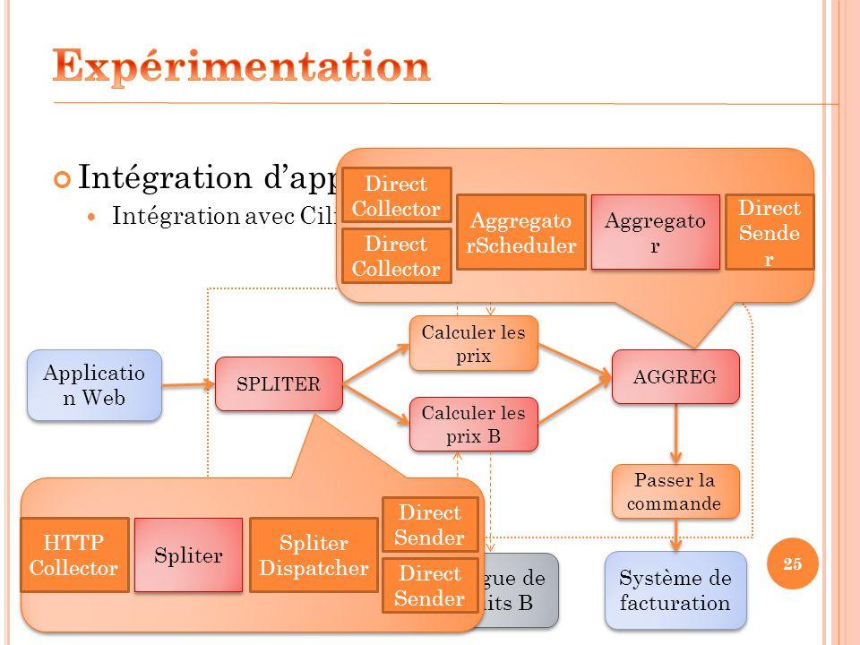 Expérimentation Intégration d'applications Intégration avec Cilia