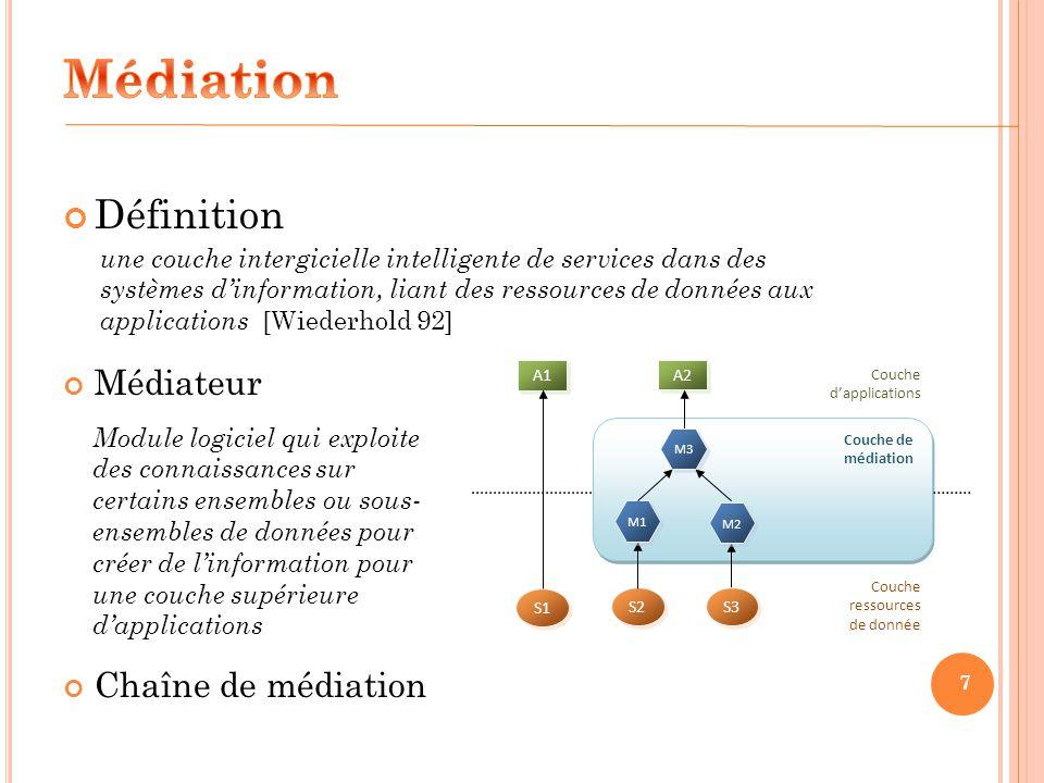 Médiation Définition Médiateur Chaîne de médiation