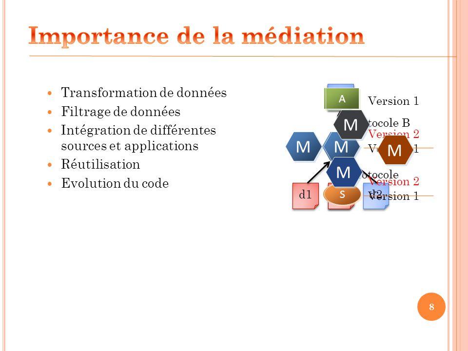 Importance de la médiation