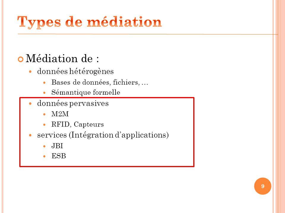 Types de médiation Médiation de : données hétérogènes
