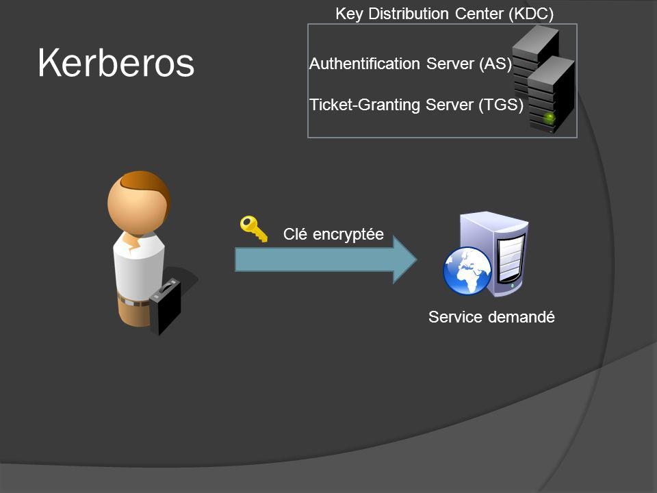 Kerberos Key Distribution Center (KDC) Authentification Server (AS)