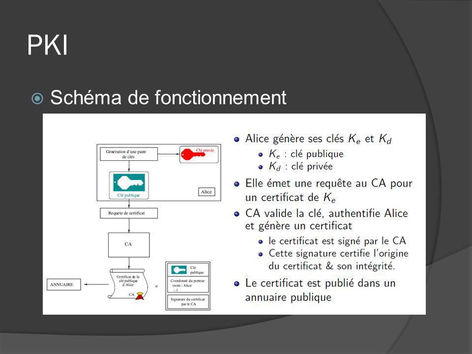 PKI Schéma de fonctionnement