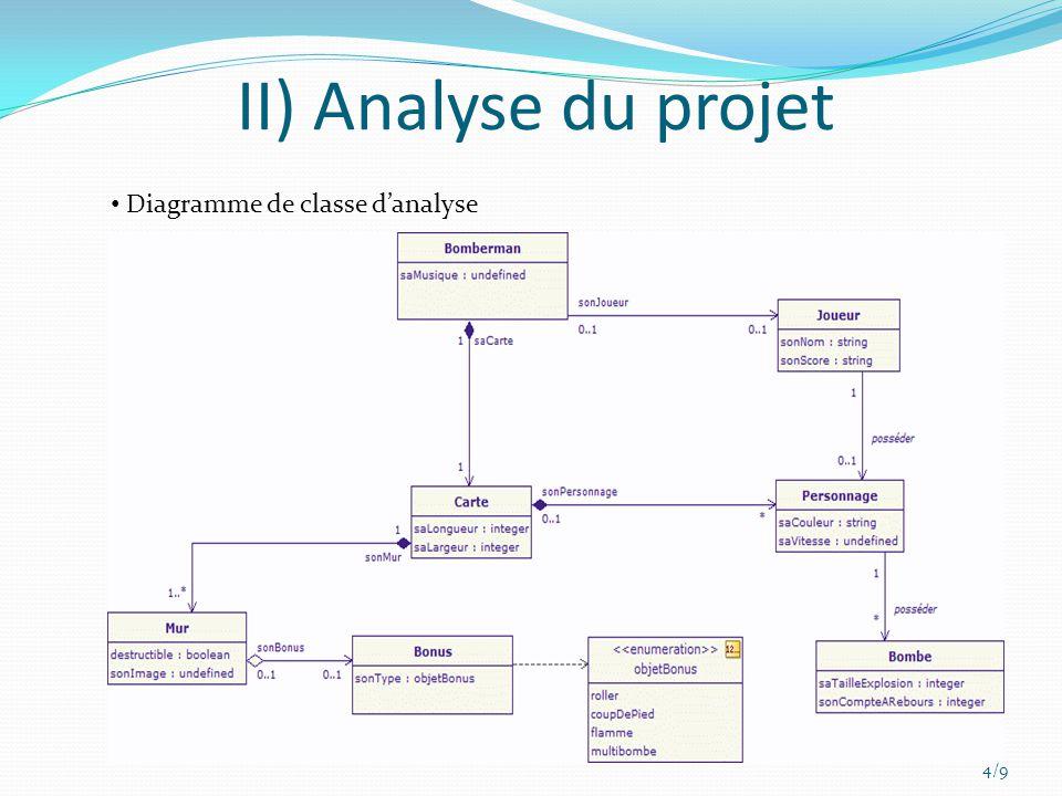 II) Analyse du projet Diagramme de classe d'analyse