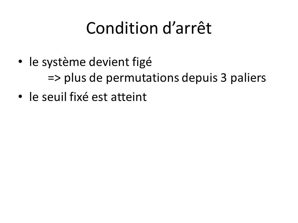 Condition d'arrêt le système devient figé => plus de permutations depuis 3 paliers.