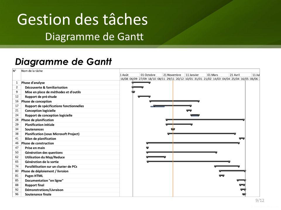 Gestion des tâches Diagramme de Gantt
