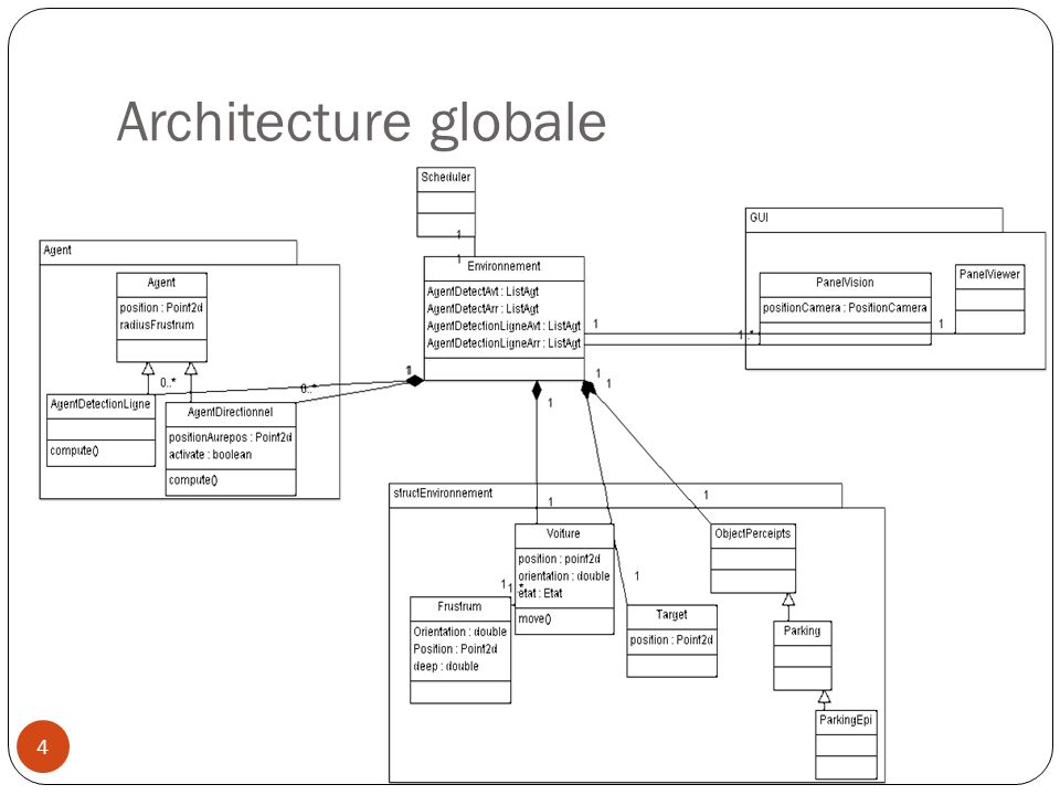 Architecture globale