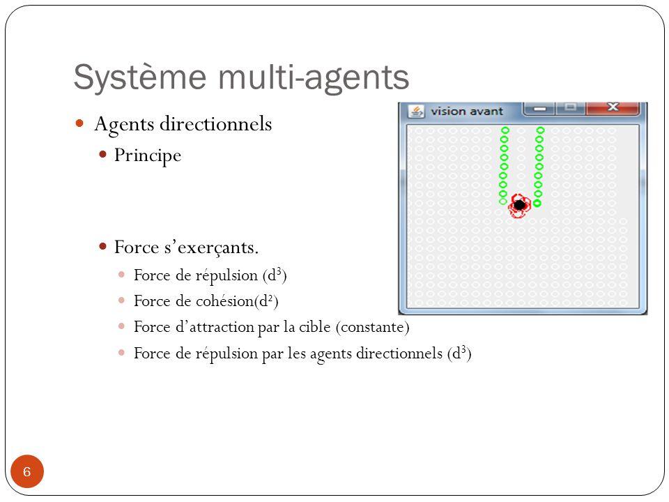 Système multi-agents Agents directionnels Principe Force s'exerçants.