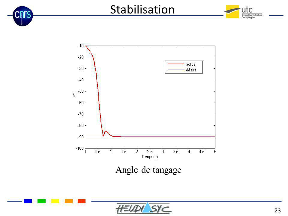 Stabilisation Angle de tangage