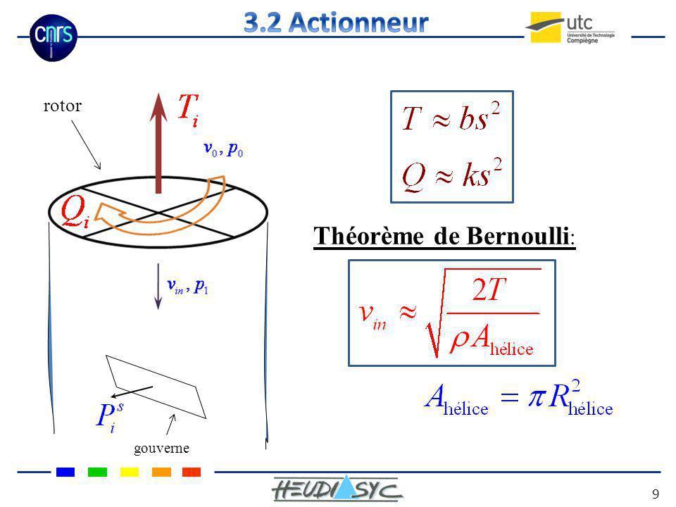 3.2 Actionneur rotor Théorème de Bernoulli: gouverne