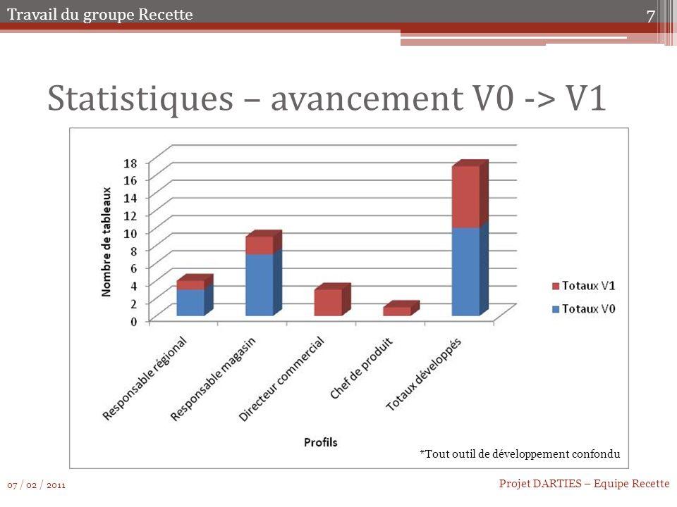 Statistiques – avancement V0 -> V1
