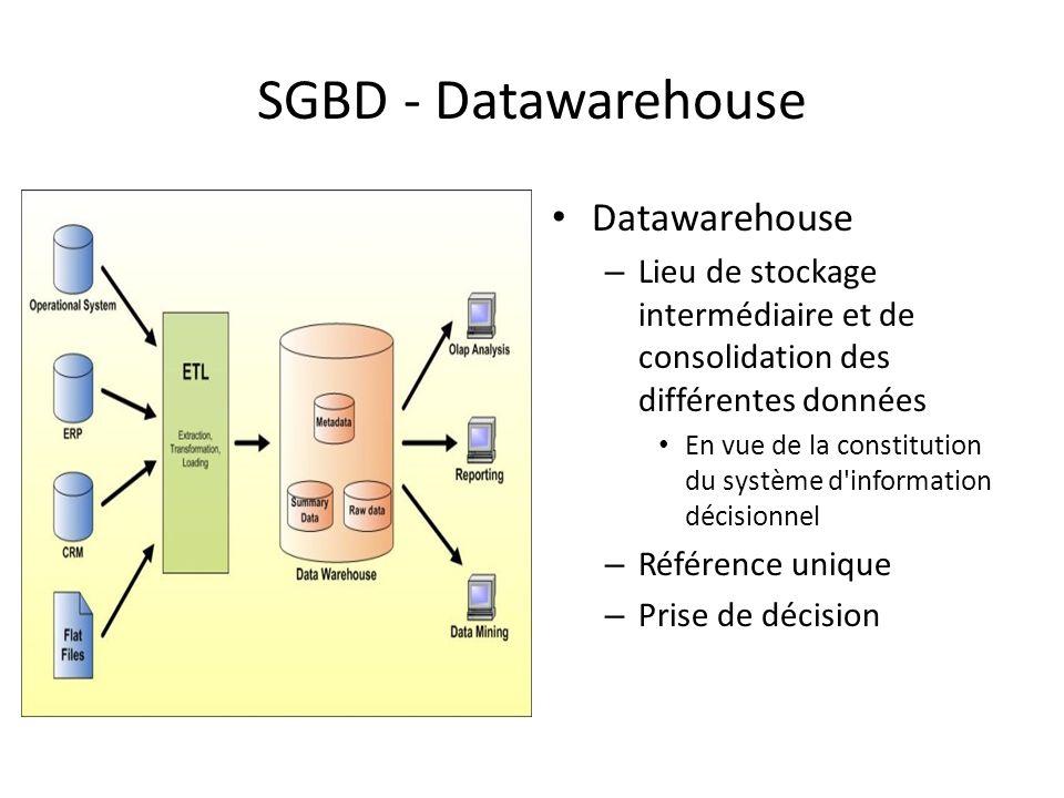 SGBD - Datawarehouse Datawarehouse