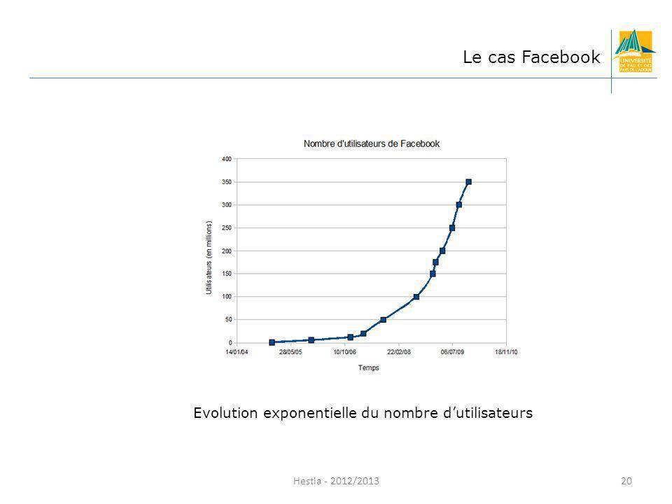 Le cas Facebook Evolution exponentielle du nombre d'utilisateurs