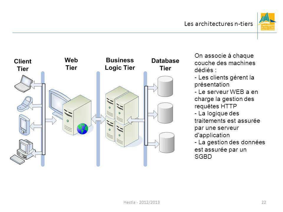 Les architectures n-tiers