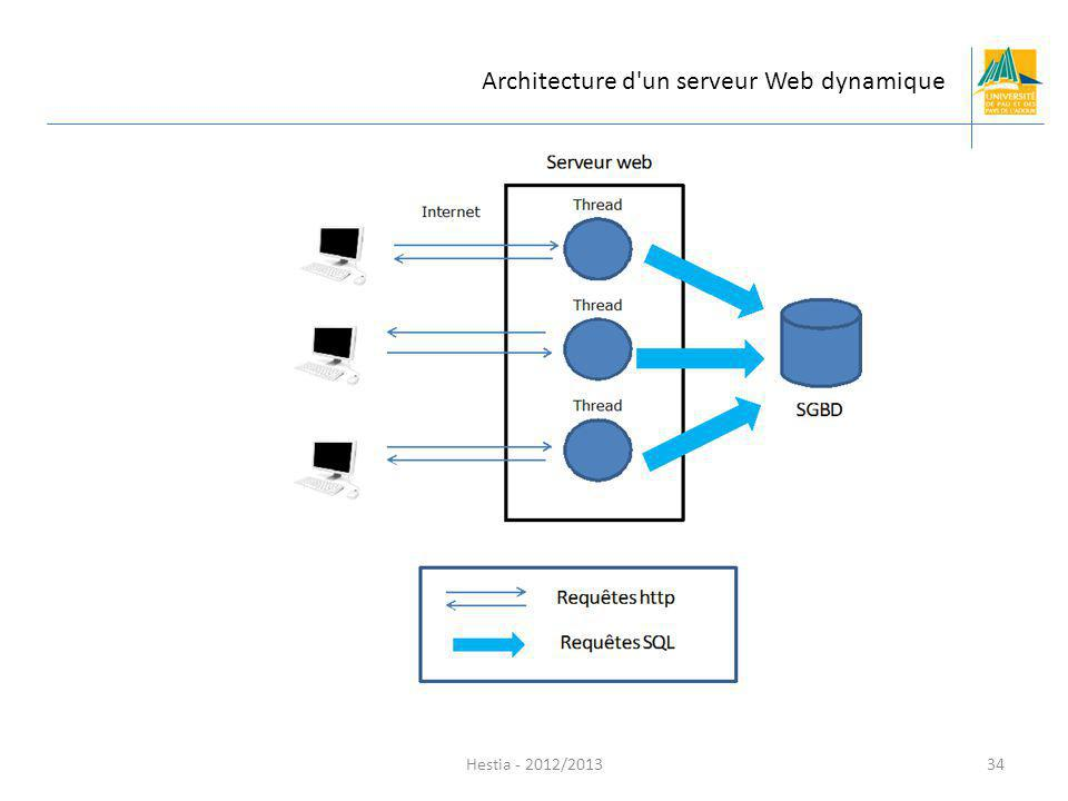 Architecture d un serveur Web dynamique