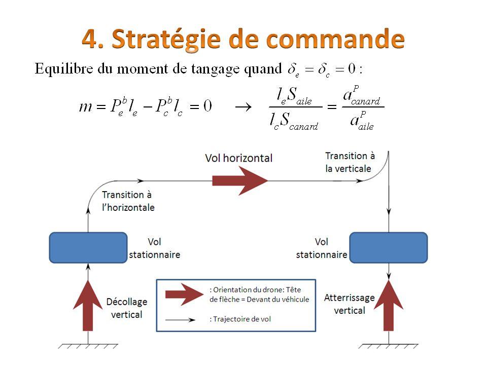 4. Stratégie de commande