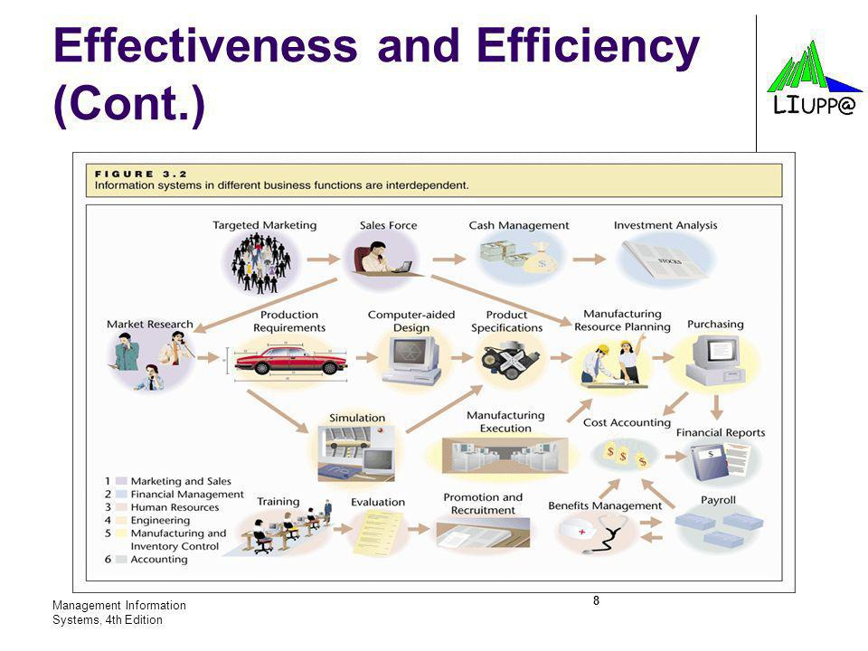 Effectiveness and Efficiency (Cont.)