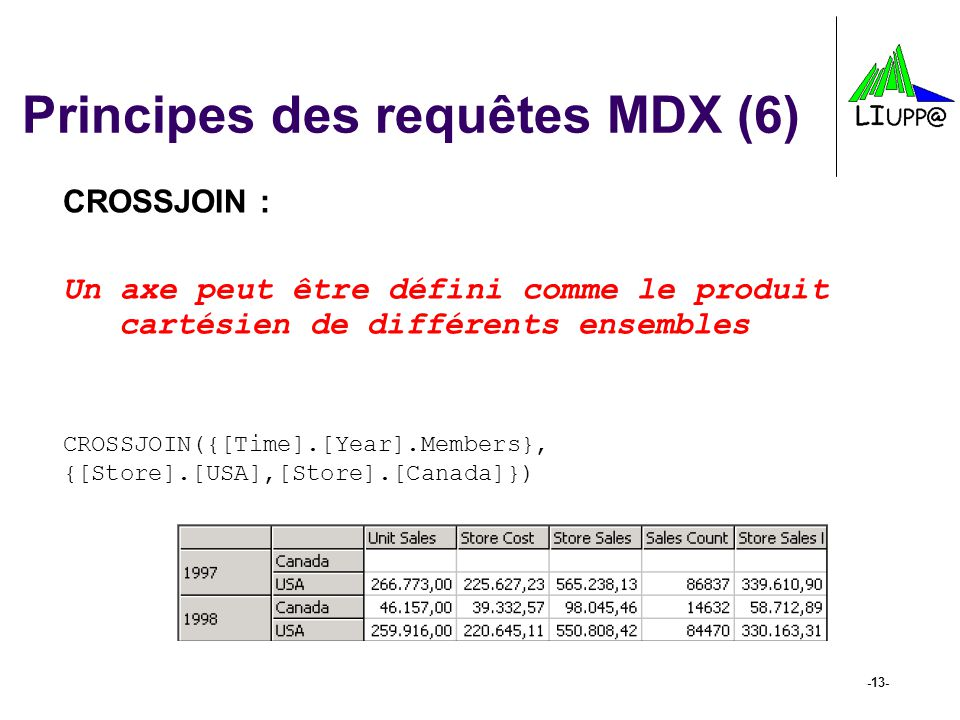Principes des requêtes MDX (6)
