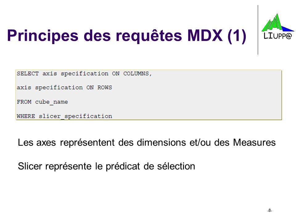 Principes des requêtes MDX (1)