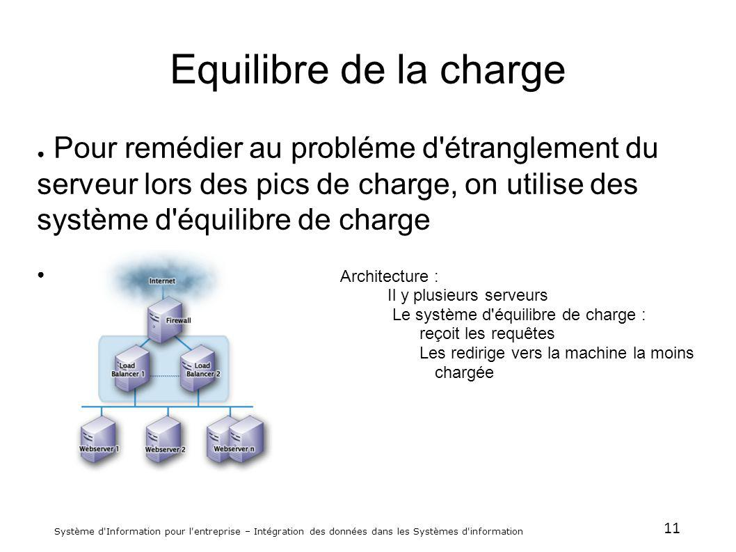 Equilibre de la charge Pour remédier au probléme d étranglement du serveur lors des pics de charge, on utilise des système d équilibre de charge.