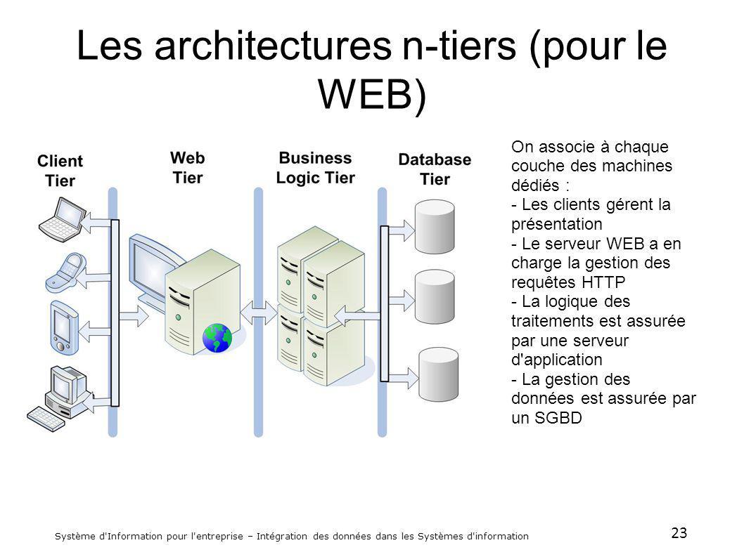 Les architectures n-tiers (pour le WEB)