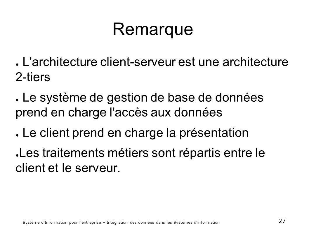 Remarque L architecture client-serveur est une architecture 2-tiers
