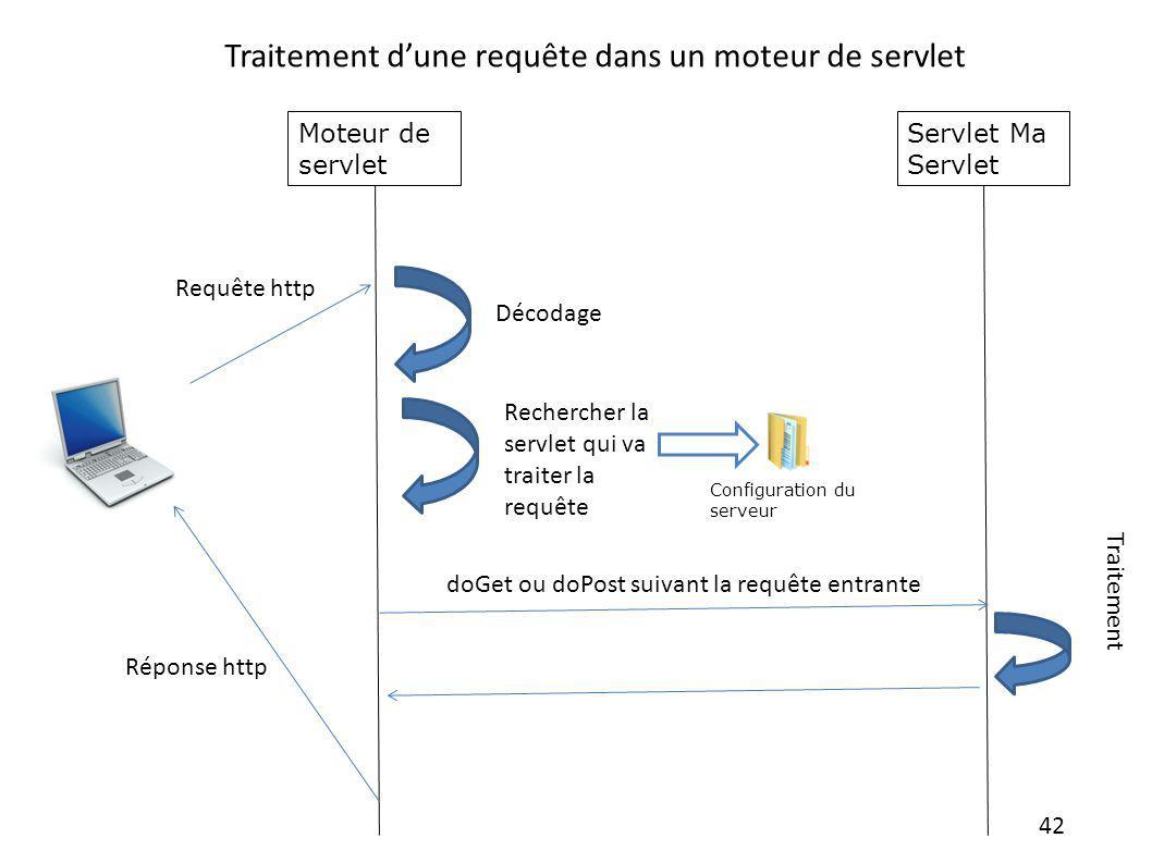 Traitement d'une requête dans un moteur de servlet