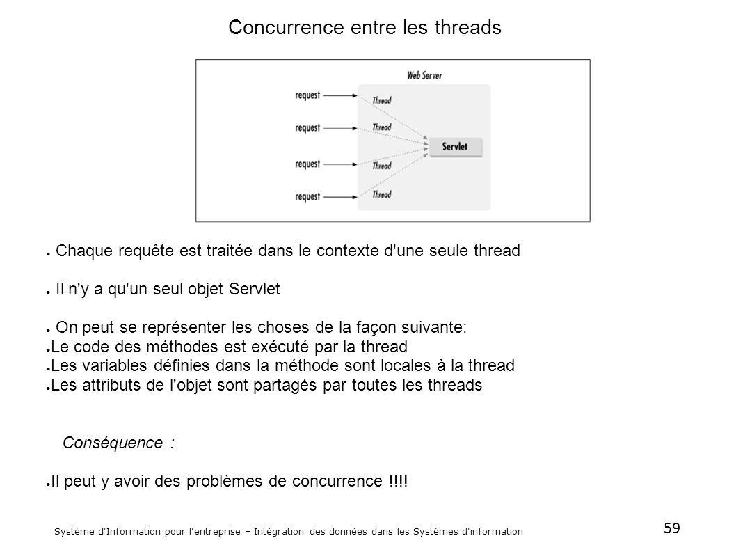 Concurrence entre les threads