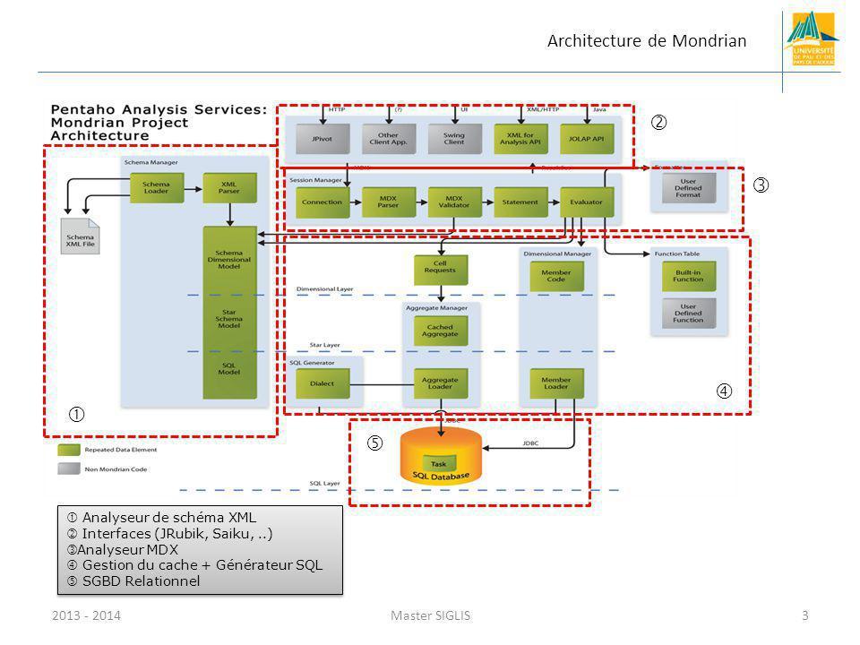      Architecture de Mondrian 2013 - 2014 Master SIGLIS