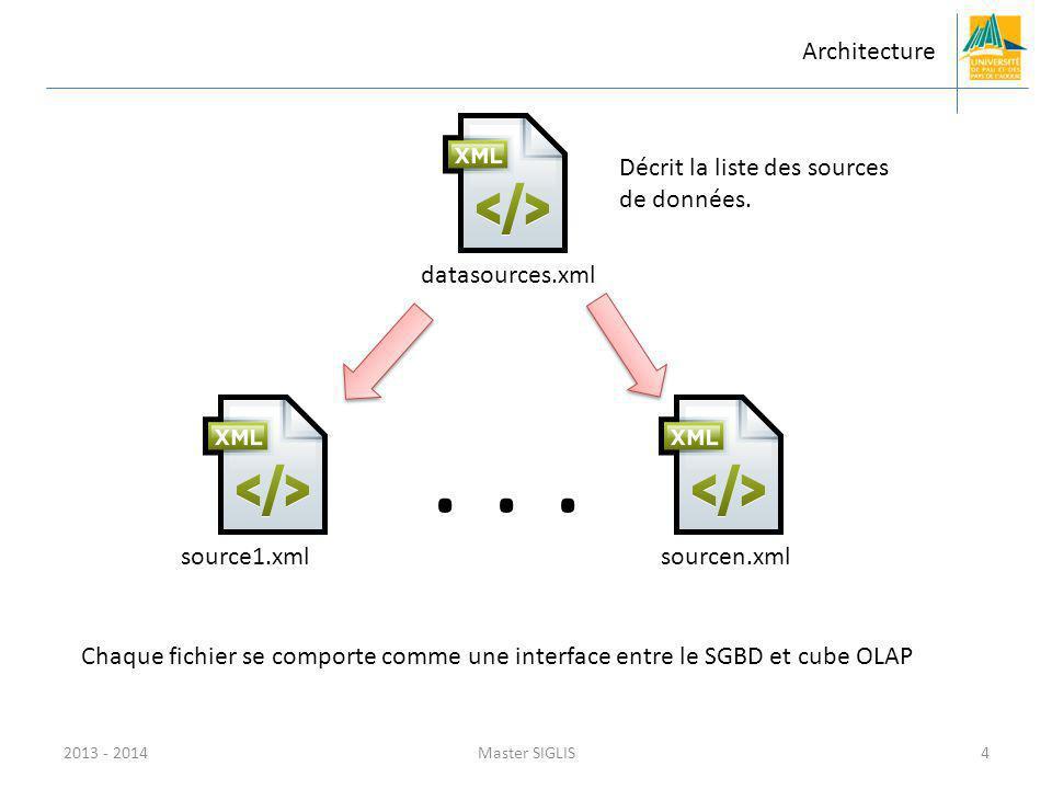 . . . Architecture datasources.xml