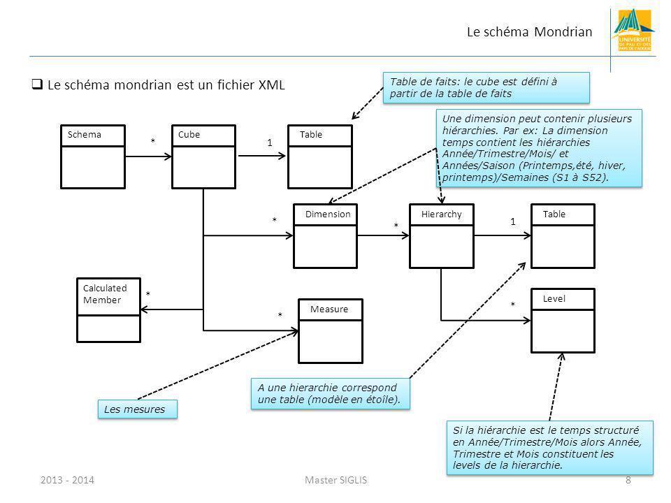 Le schéma mondrian est un fichier XML