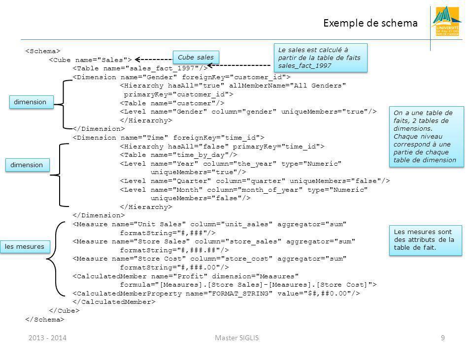 Exemple de schema 2013 - 2014 Master SIGLIS <Schema>