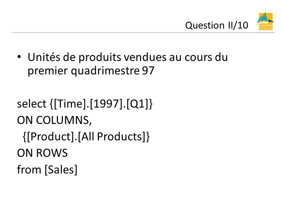 Unités de produits vendues au cours du premier quadrimestre 97