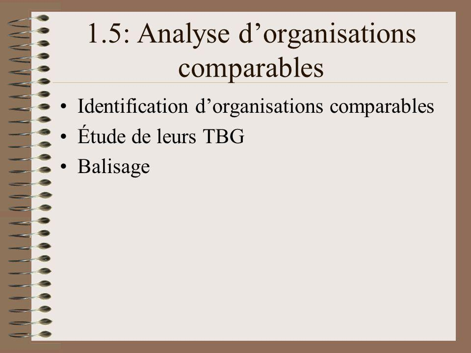 1.5: Analyse d'organisations comparables