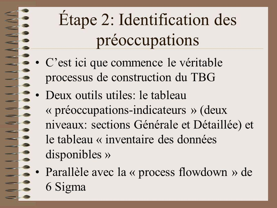 Étape 2: Identification des préoccupations