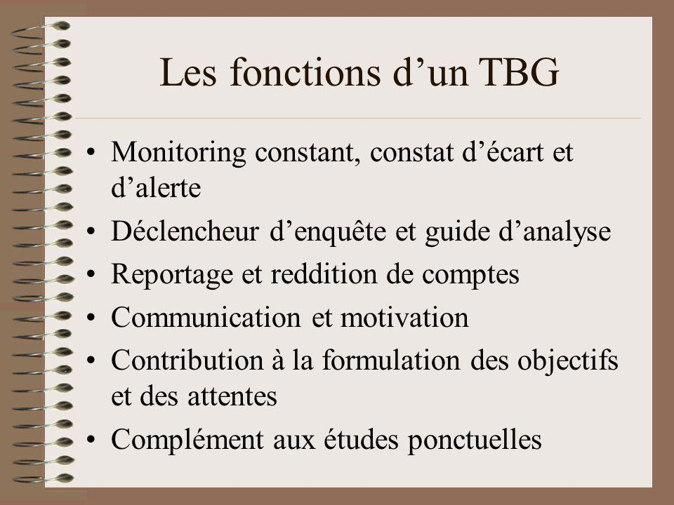 Les fonctions d'un TBG Monitoring constant, constat d'écart et d'alerte. Déclencheur d'enquête et guide d'analyse.