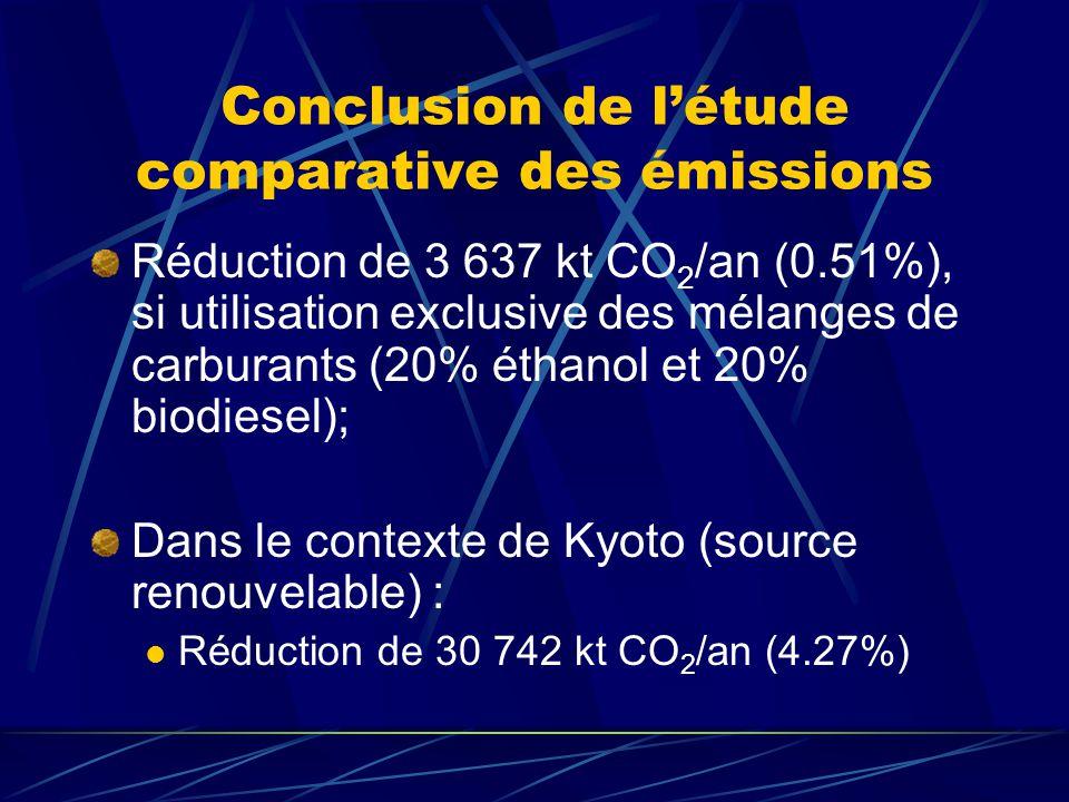 Conclusion de l'étude comparative des émissions