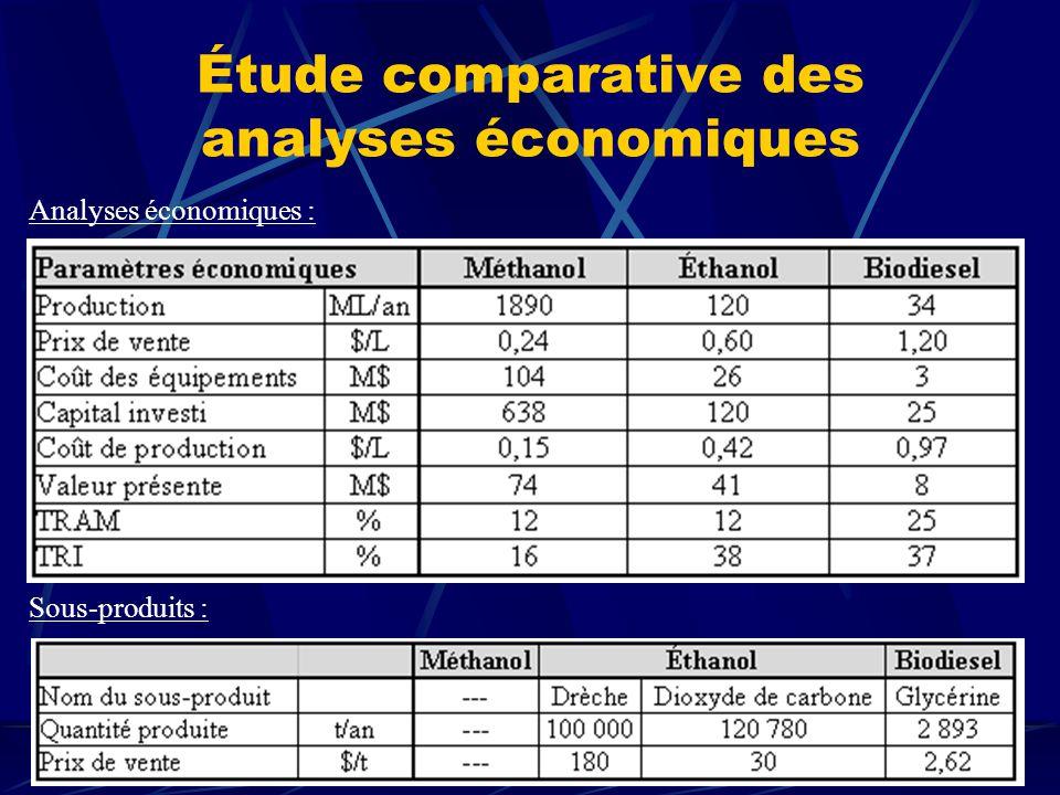 Étude comparative des analyses économiques