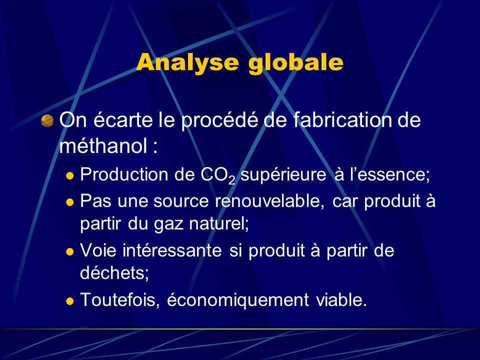 Analyse globale On écarte le procédé de fabrication de méthanol :