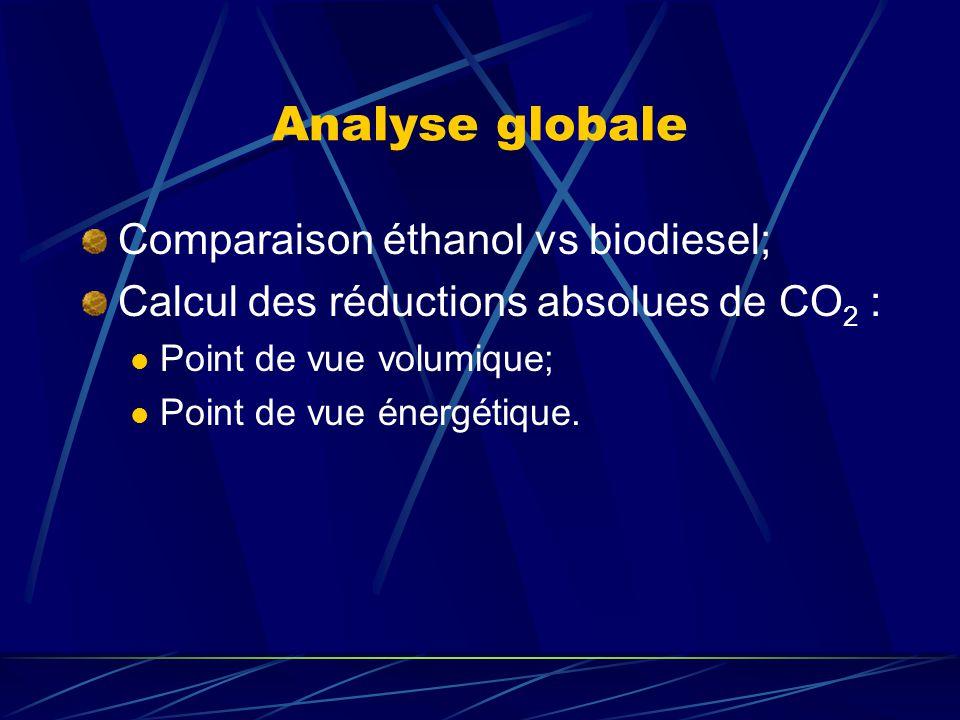 Analyse globale Comparaison éthanol vs biodiesel;