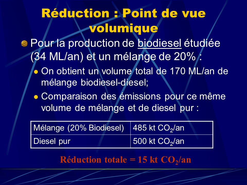 Réduction : Point de vue volumique