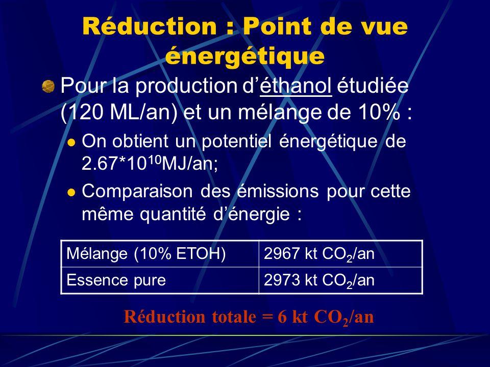 Réduction : Point de vue énergétique