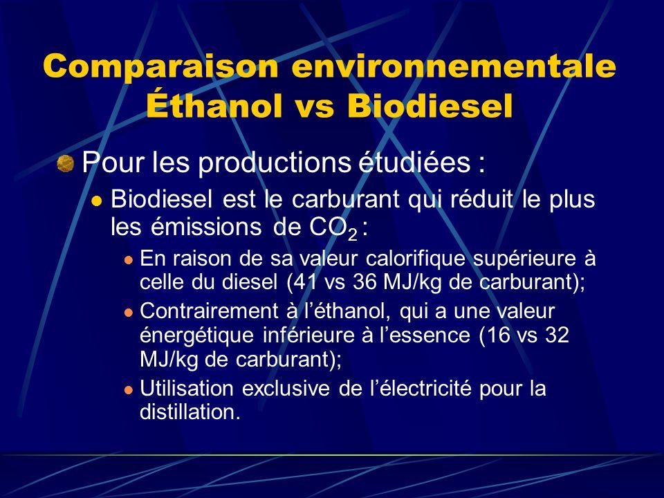 Comparaison environnementale Éthanol vs Biodiesel