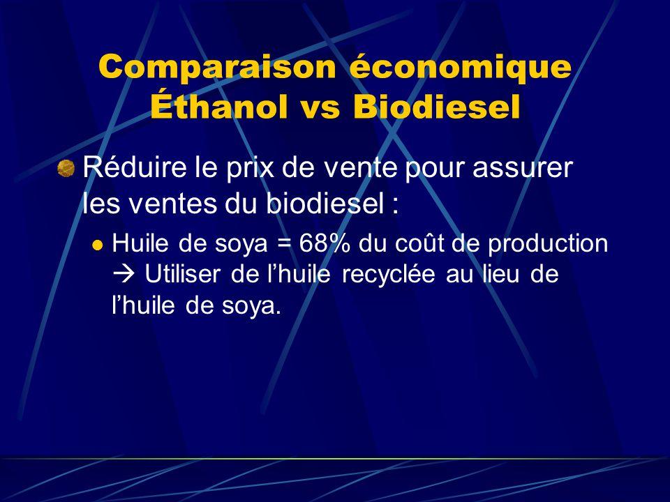 Comparaison économique Éthanol vs Biodiesel
