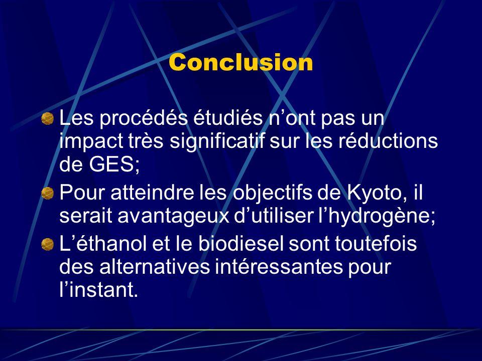 Conclusion Les procédés étudiés n'ont pas un impact très significatif sur les réductions de GES;