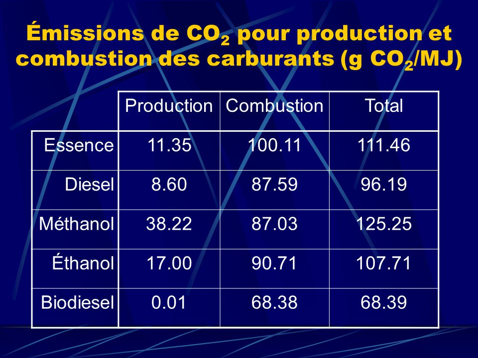 Émissions de CO2 pour production et combustion des carburants (g CO2/MJ)