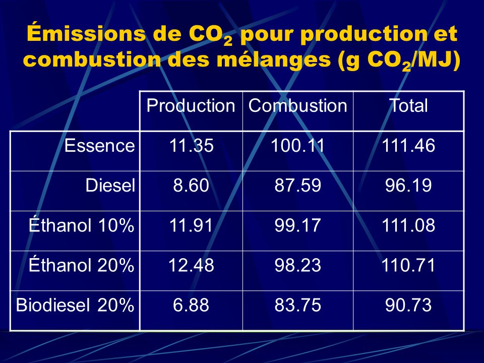 Émissions de CO2 pour production et combustion des mélanges (g CO2/MJ)