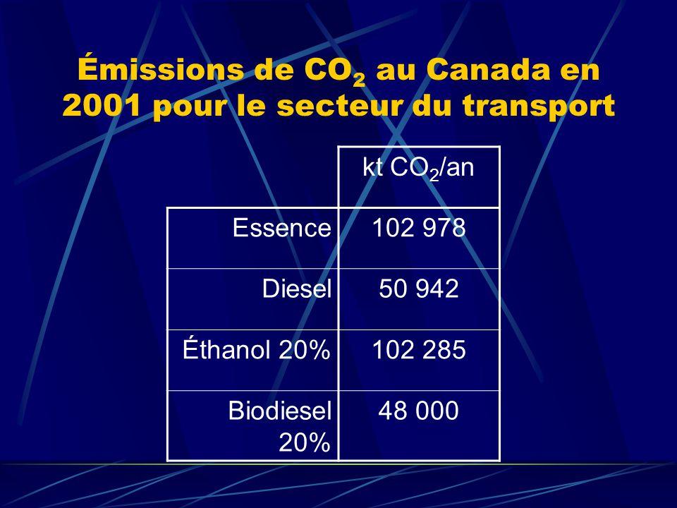 Émissions de CO2 au Canada en 2001 pour le secteur du transport