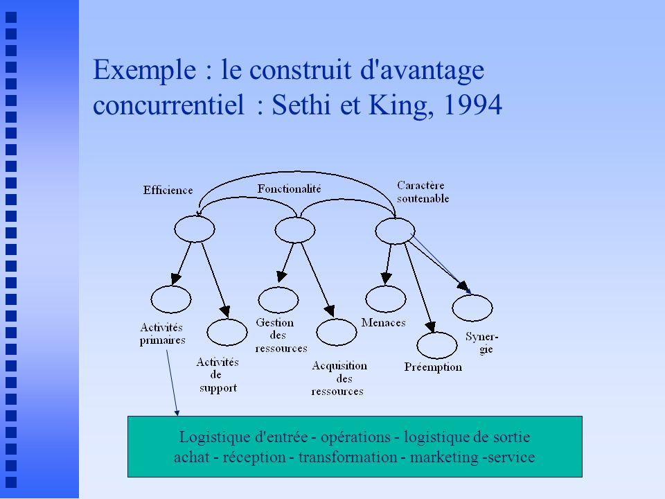 Exemple : le construit d avantage concurrentiel : Sethi et King, 1994