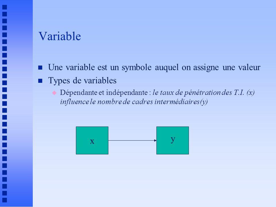 Variable Une variable est un symbole auquel on assigne une valeur