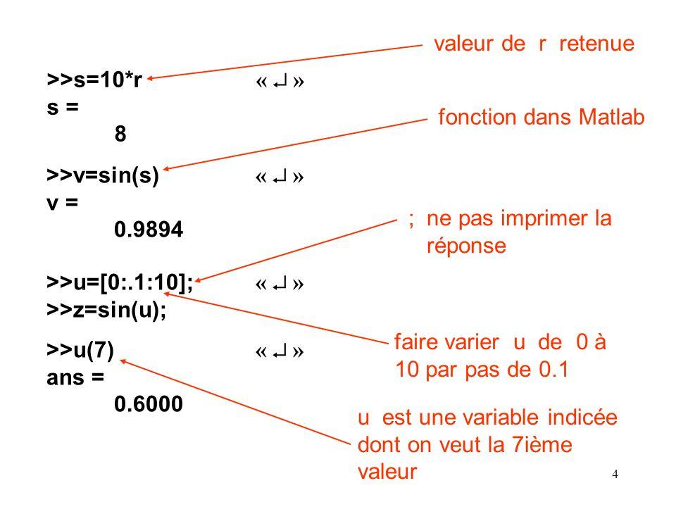 valeur de r retenue >>s=10*r «  » s = 8. fonction dans Matlab. >>v=sin(s) «  » v = 0.9894.
